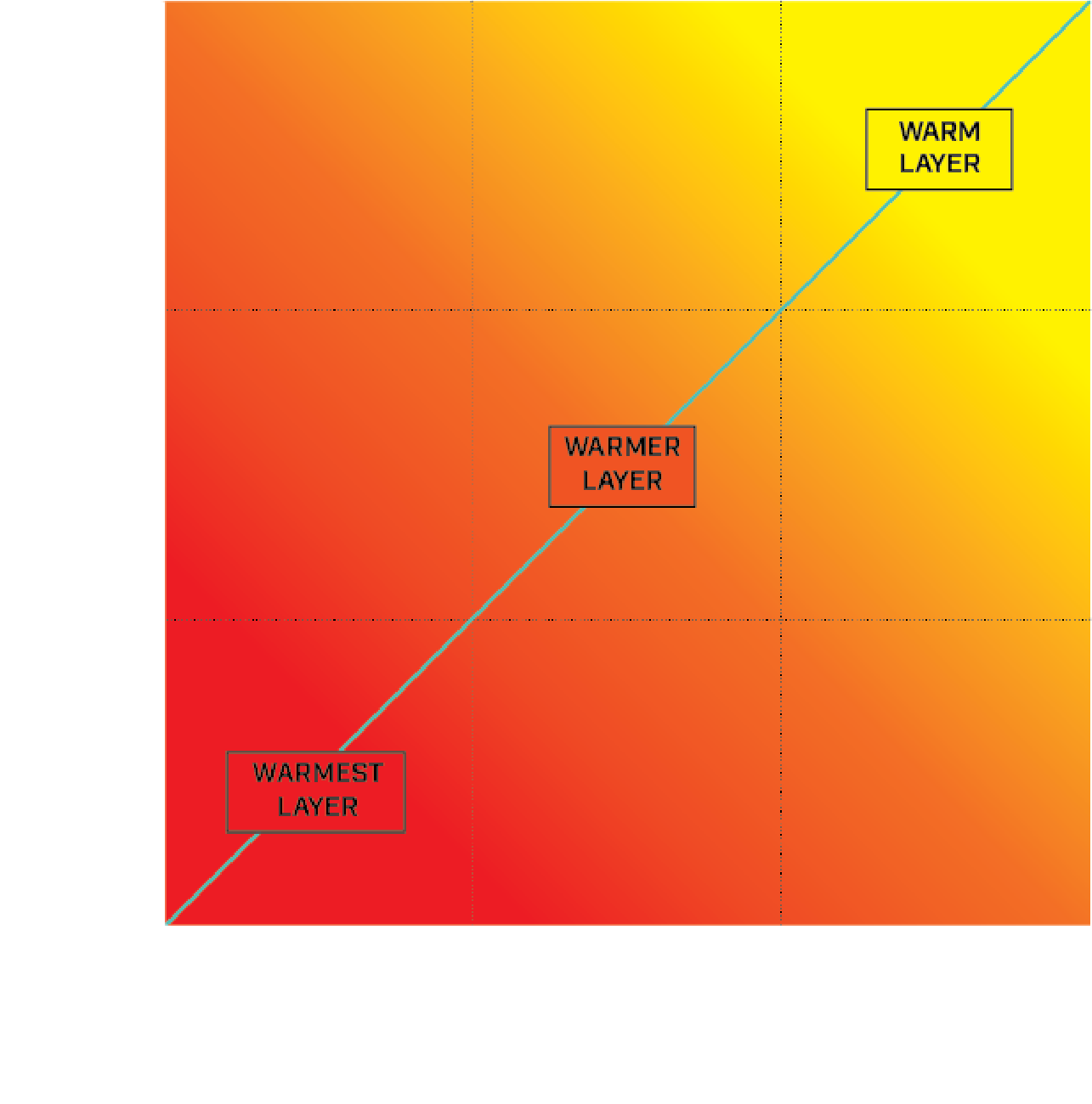 Temperature to activity level graph